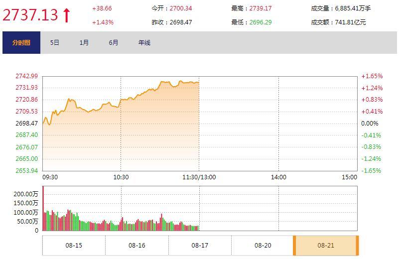 今日午盘:白马接棒引领上攻 沪指延续反弹涨1.43%