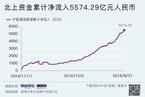 今日收盘:消费白马股强势领涨 A股反弹续涨1.31%