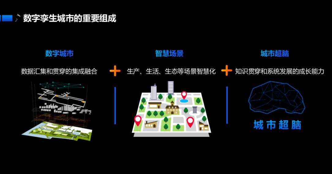 """科大讯飞轮值总裁陈涛在第四届中国智慧城市国际博览会分论坛人工智能推动智慧社会发展趋势暨""""城市超脑计划""""发布会上阐述数字孪生城市重要组成"""