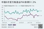 8月统计局制造业PMI回升至51.3 价格指数上升明显