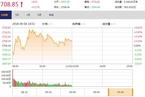 今日午盘:国产软件概念活跃 沪指冲高回落涨0.17%
