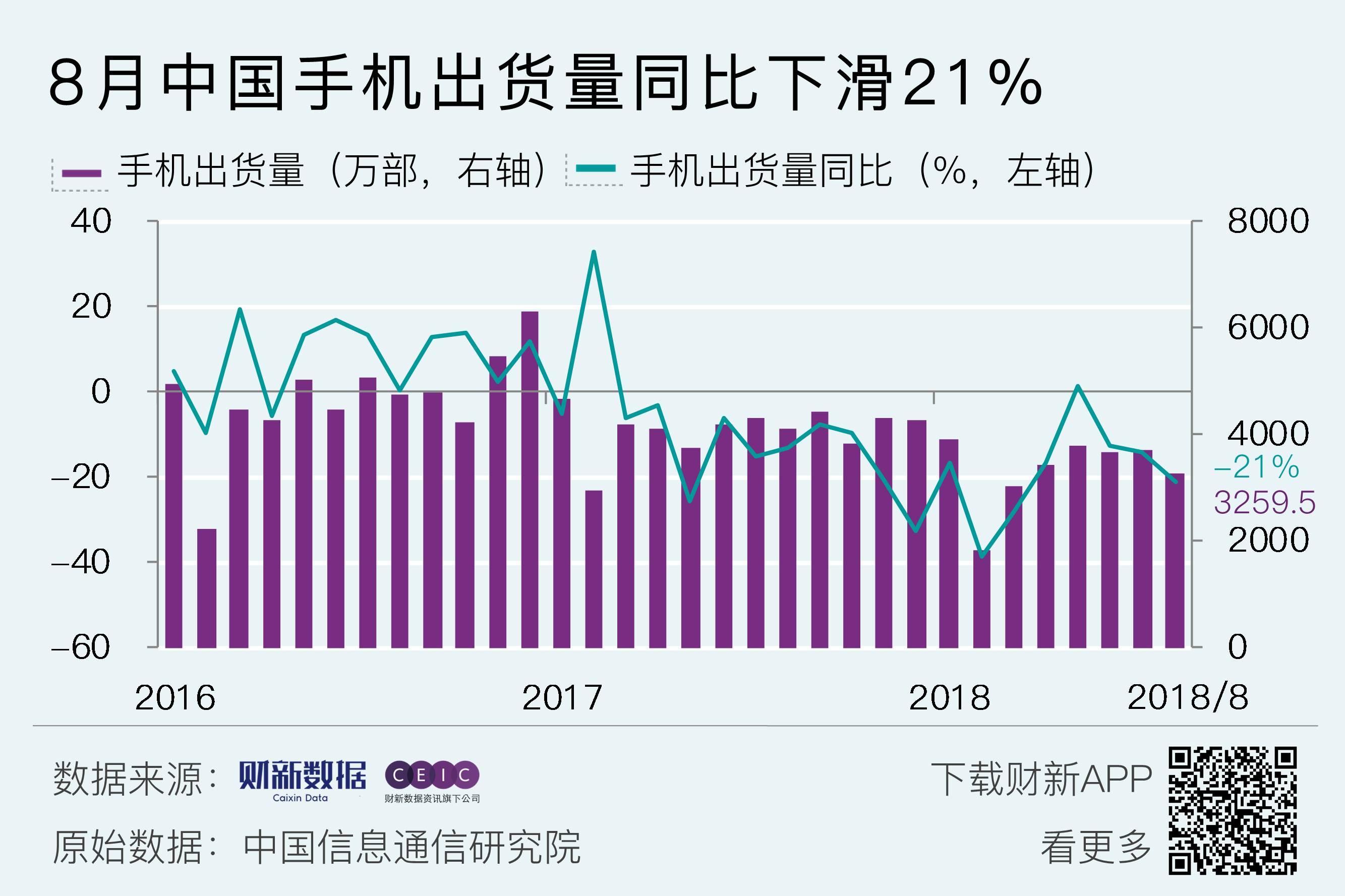 8月中国手机出货量同比下滑21%