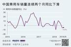 中国乘用车销量连续两月同比下滑 今年或将负增长