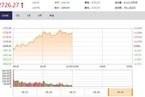 今日午盘:地产板块领涨 沪指反弹延续涨0.97%