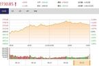 今日收盘:近八成个股上涨 沪指放量收复2700点