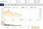 今日午盘:银行股冲高回落 沪指震荡翻绿跌0.12%