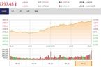 今日收盘:银行股强势领涨 沪指大涨2.5%逼近2800点