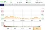 今日收盘:原油大涨带动油气股活跃 沪指低开低走跌0.58%