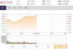 今日午盘:金融股引领上攻 沪指高开高走涨0.93%