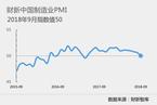 9月财新中国制造业PMI录得50 结束连续15个月扩张