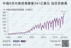 9月出口同比增长14.5% 对美顺差创新高