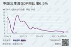 三季度GDP同比增长6.5% 为2009年二季度以来最低