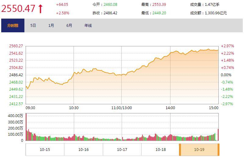 """今日收盘:""""救市""""组合拳提振 大盘放量反攻收涨2.58%"""