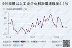 9月工业企业利润增速降至4.1%  为二季度以来最低