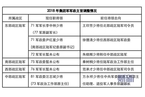 人事观察 汪志斌任81集团军政委 2018年至少五集团军主官调整