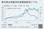 贵州茅台三季度净利仅增长2.7% 首次一字跌停