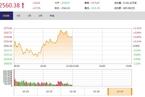 """今日午盘:金融地产护盘 沪指""""V型""""反弹涨0.72%"""