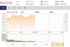 今日午盘:大消费携手科技股领涨 沪指放量涨1.13%
