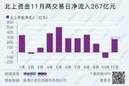 今日收盘:北上资金涌入抢筹 沪指放量大涨2.7%