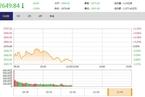 今日午盘:上海本地股活跃 沪指震荡下挫跌1%