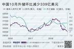 10月外储规模小幅下降  结售汇逆差显著收窄