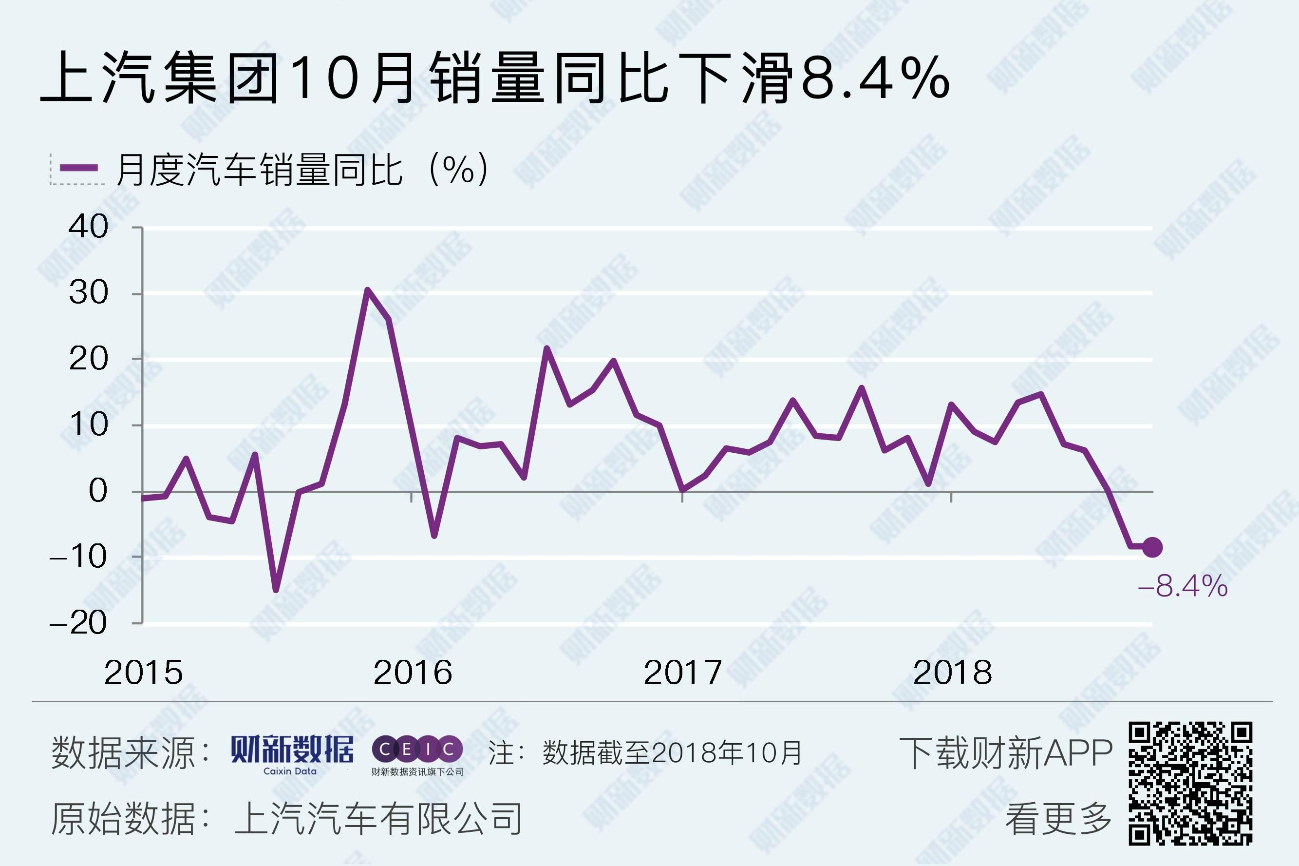 上汽集团10月汽车销量同比下滑8.4%