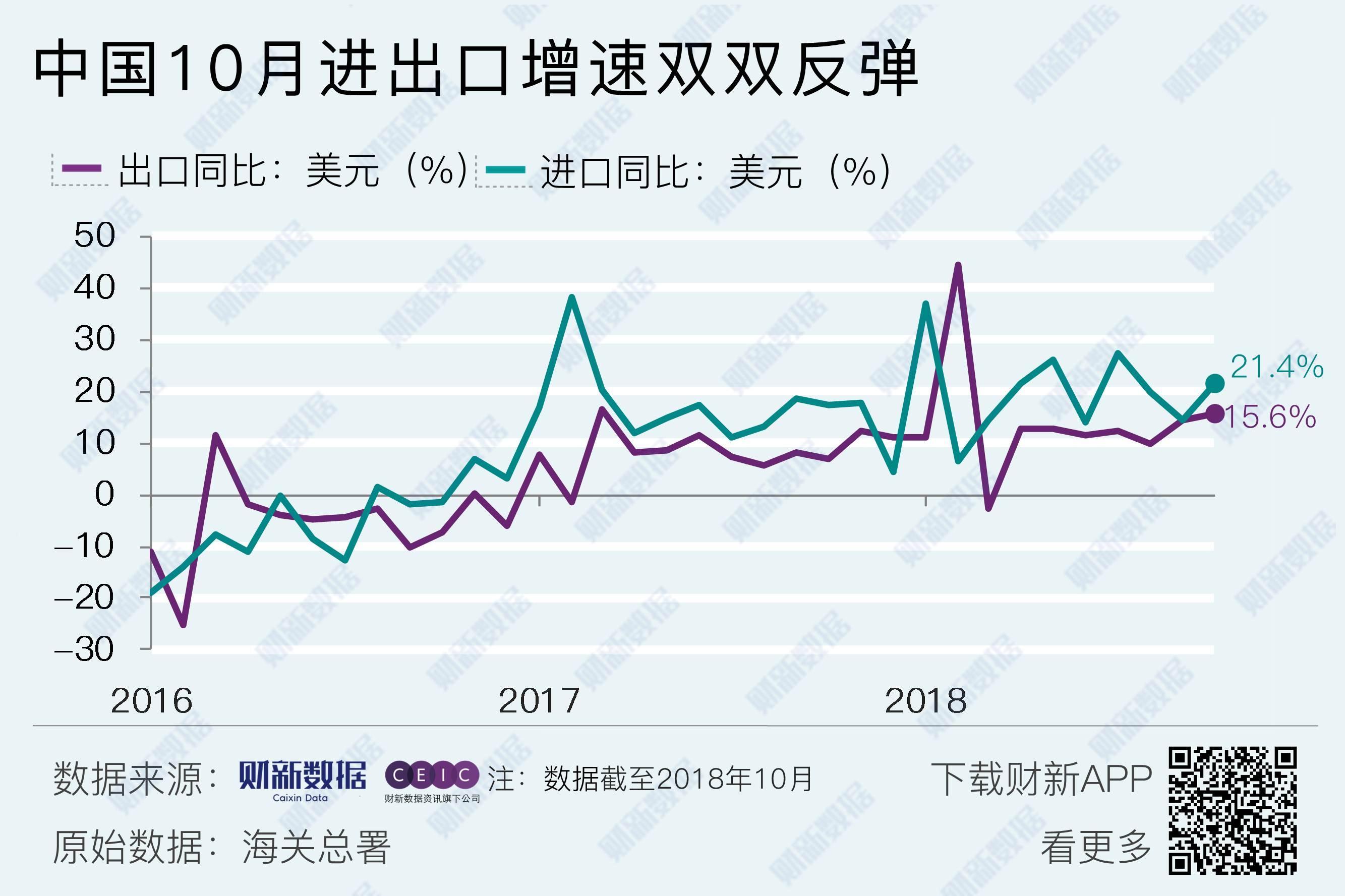 中国10月进出口增速双双反弹