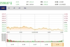 今日收盘:银行股重挫击溃市场人气 沪指五连阴失守2600点