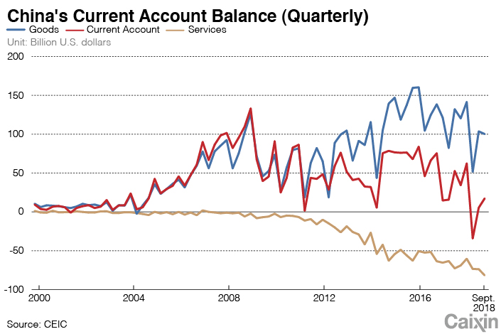 Image result for china current account