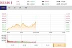 今日午盘:ST板块掀涨停潮 沪指低开翻红涨0.11%
