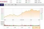 今日收盘:传媒股掀涨停潮 沪指午后拉升涨0.93%