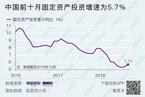 1-10月固定资产投资同比增长5.7% 基建投资增速年内首次回升(更新)