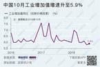 10月工业增加值同比增长5.9% 汽车生产连降四月
