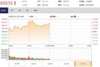 今日午盘:金融股攻势再起 沪指冲高回落涨0.69%