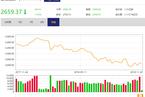 今日午盘:外围市场全线走弱 沪指低开低走跌1.63%