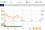 今日午盘:金融板块下挫 沪指翻绿跌0.55%