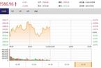 今日午盘:高送转概念重挫 沪指震荡翻红涨0.29%