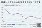 10月工业企业利润增速降至3.6% 二季度以来最低