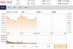今日午盘:科技类股反弹 沪指震荡上涨0.42%