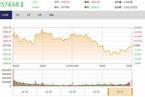 今日收盘:地产银行走弱 沪指缩量震荡微跌0.04%