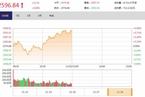 今日午盘:券商股攻势再起 沪指震荡上涨0.86%