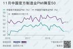 11月统计局制造业PMI录得50 为2016年8月以来最低