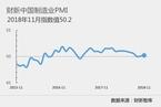 11月财新中国制造业PMI录得50.2 微升0.1个百分点