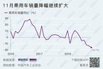 11月中国乘用车销量降幅扩大 经销商苦不堪言