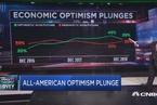 【华尔街原声】CNBC全美经济调查:乐观情绪大幅下降 节日消费增加