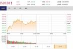 今日午盘:农业股拉升 沪指震荡上涨0.17%