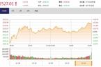 今日收盘:金融地产尾盘拉升 沪指涨幅扩大至0.43%