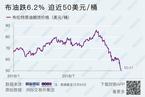 能源内参 彭华岗履新国资委秘书长白英姿任总会计师;国际油价暴跌逾6%