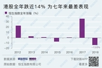 香港恒指2018年收官日升1.34% 全年下跌14%