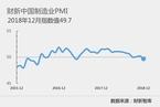 2018年12月财新中国制造业PMI降至49.7 为19个月以来最低